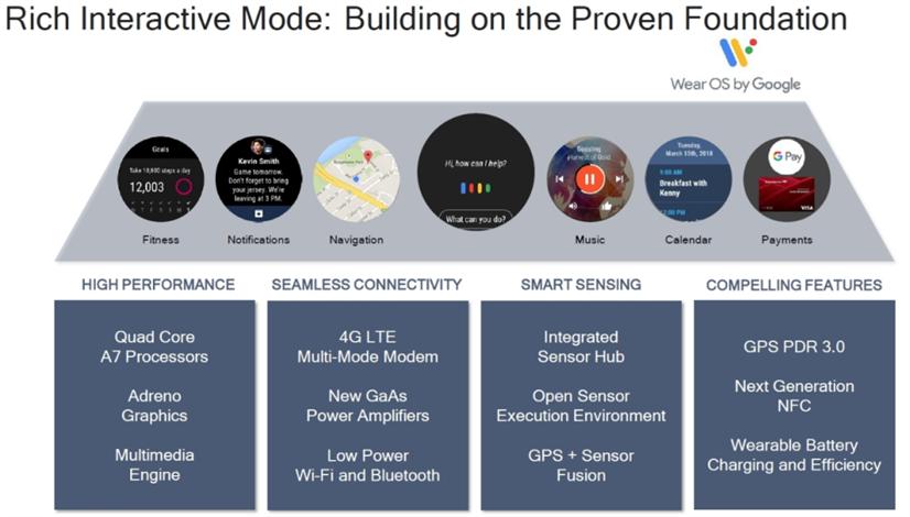 Konečně! Nový procesor Snapdragon Wear 3100 pro chytré hodinky ... 1a30da9bc9